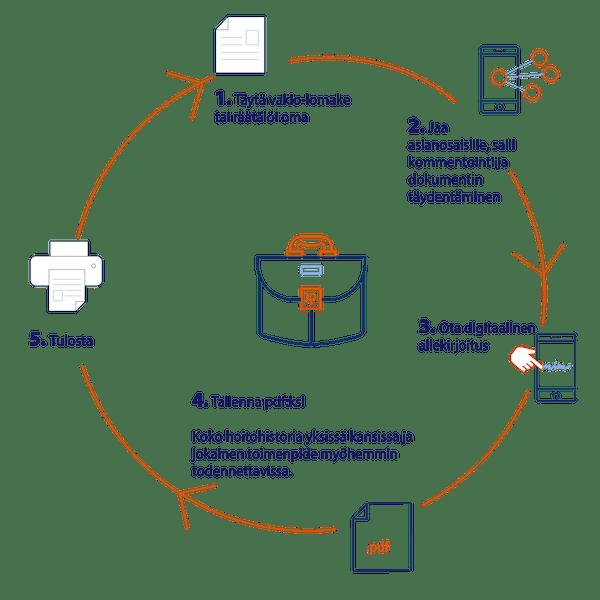 Työterveyden dokumentoinnin prosessi